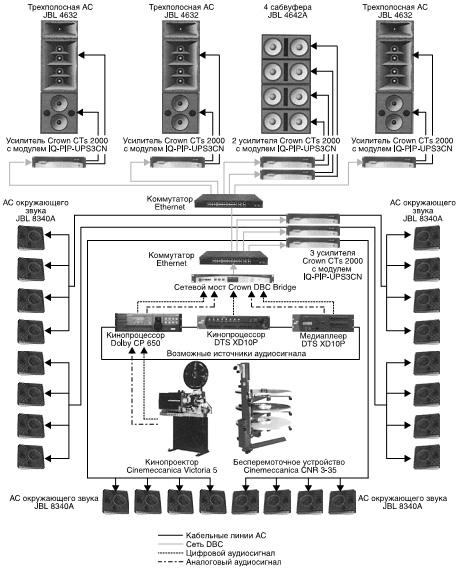 Схема кинотеатрального оборудования.
